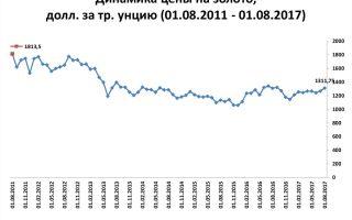 Формирование, динамика и прогноз цен на золото